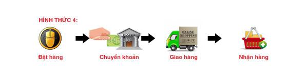 chuyển khoản ngân hàng